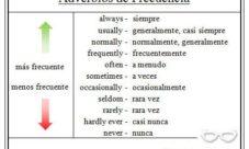 Adverbios de frecuencia en inglés