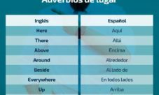 Adverbios en inglés