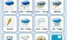 Clima en inglés