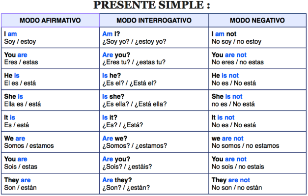 Presente Simple En Inglés Aprendo En Inglés